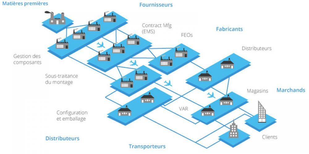 Les composantes de la chaîne logistique