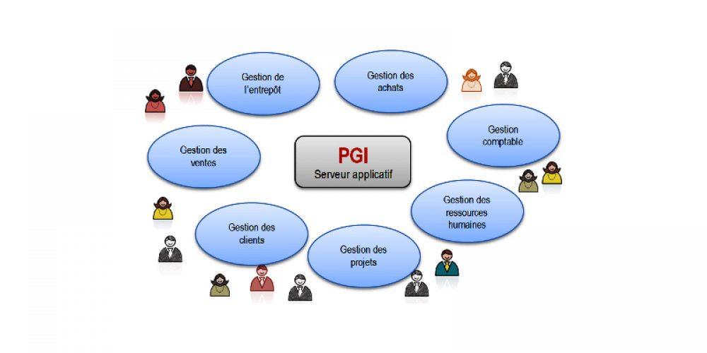 Qu'est-ce qu'un ERP / PGI ?