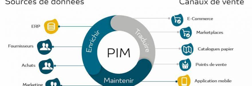 Comparaison des principales solutions PIM